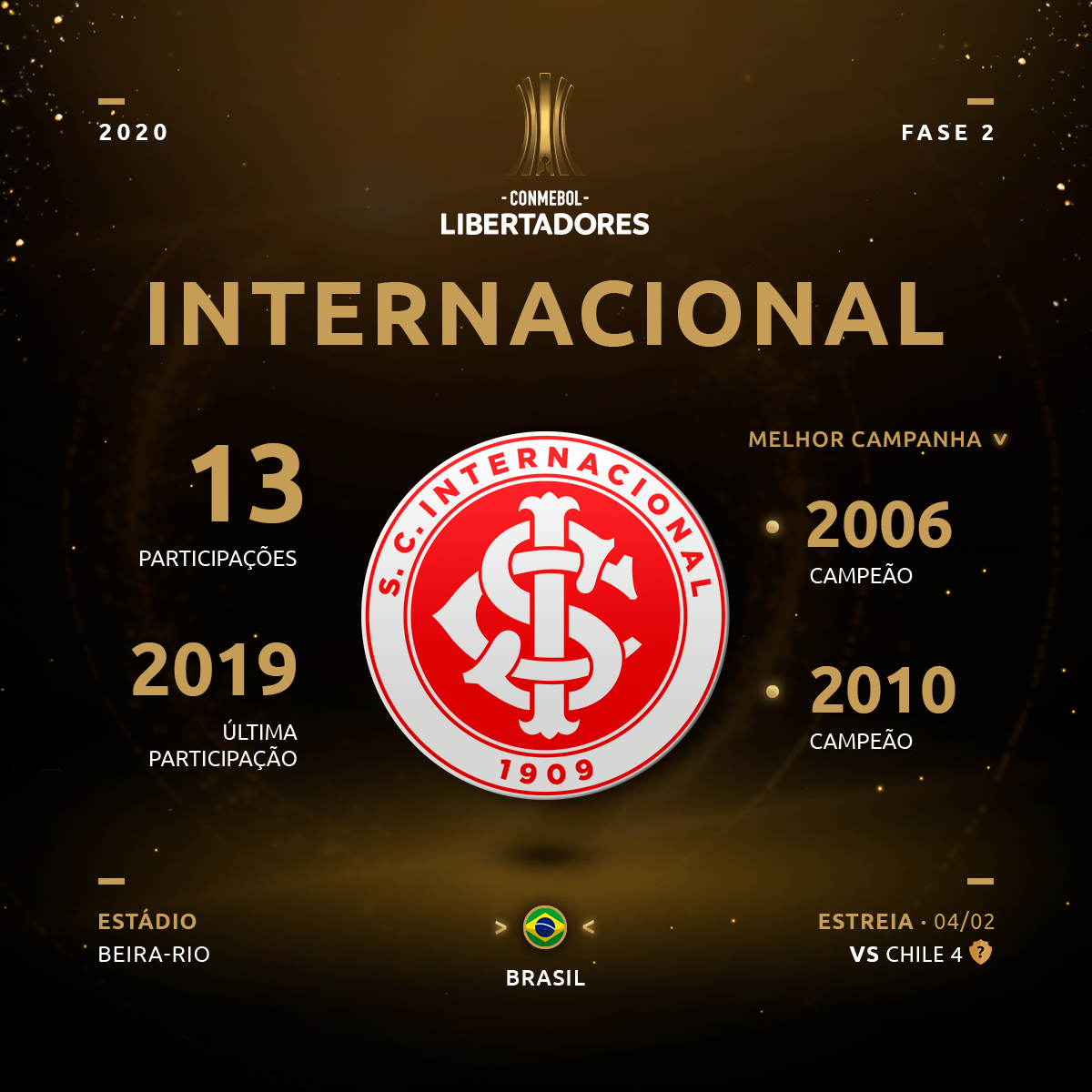 Copa Libertadores: Todas as participações do Internacional na competição | Copa Libertadores