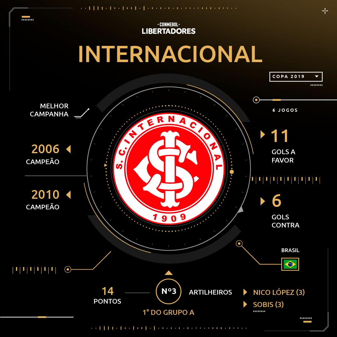 Sorteio - Internacional - Libertadores