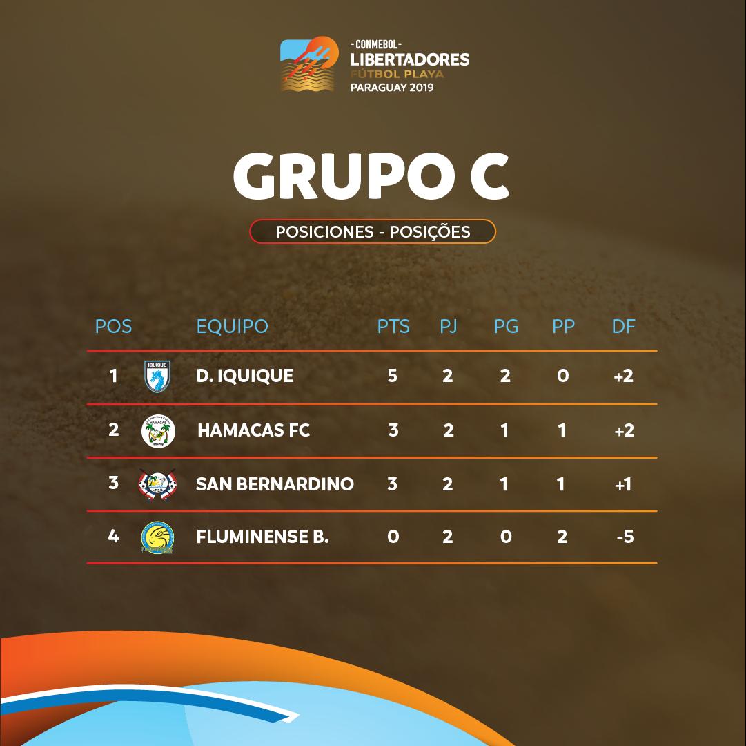 Libertadores de Praia - Grupo C