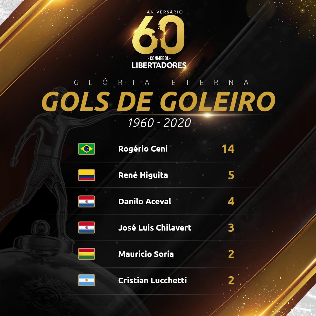 Goleiros-artilheiros da Libertadores