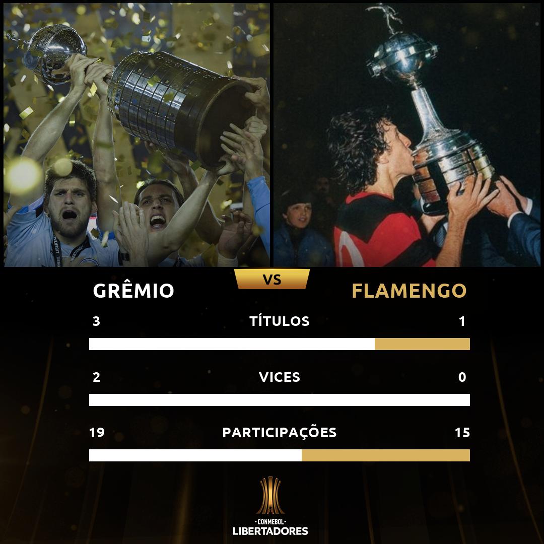 Grêmio x Flamengo - história Libertadores