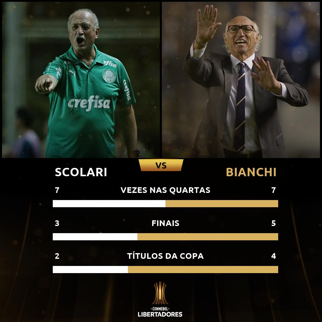Felipão x Bianchi - Libertadores