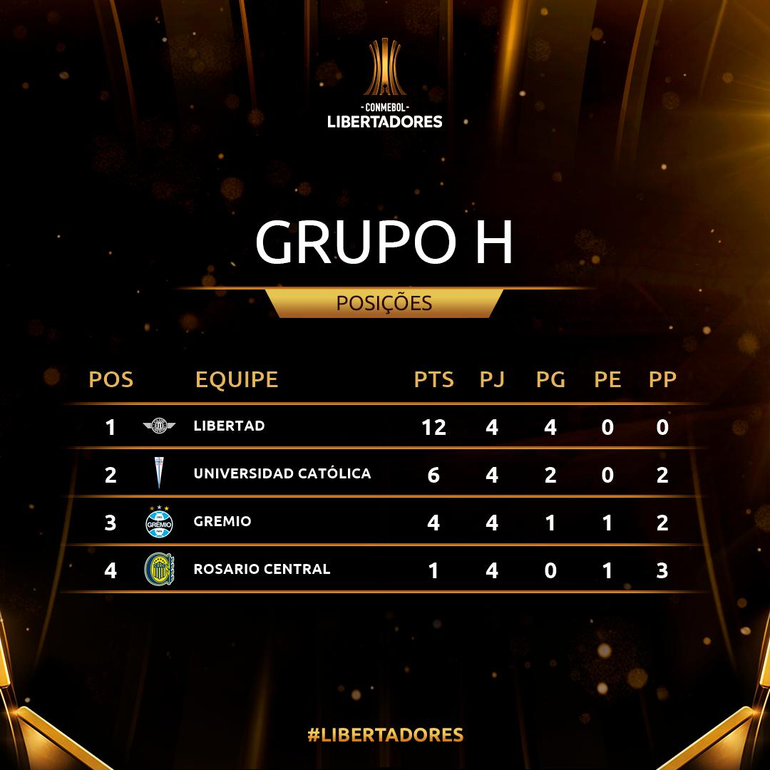 Grupo H Rodada 4 Libertadores