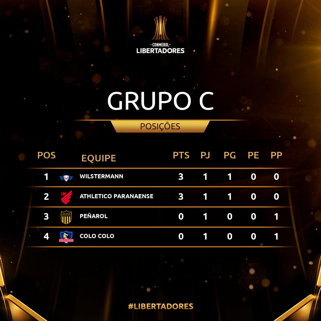 Grupo C Rodada 1