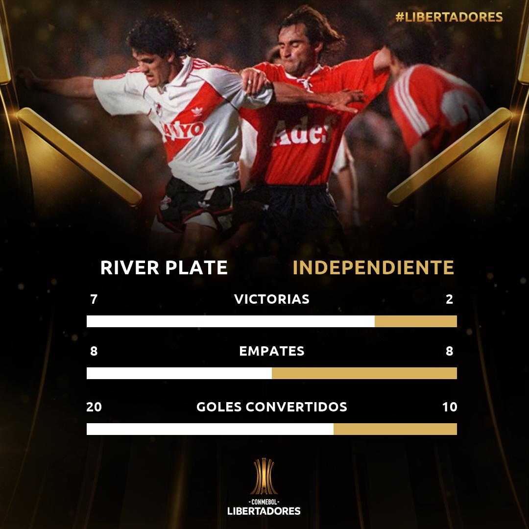 Historial River-Independiente