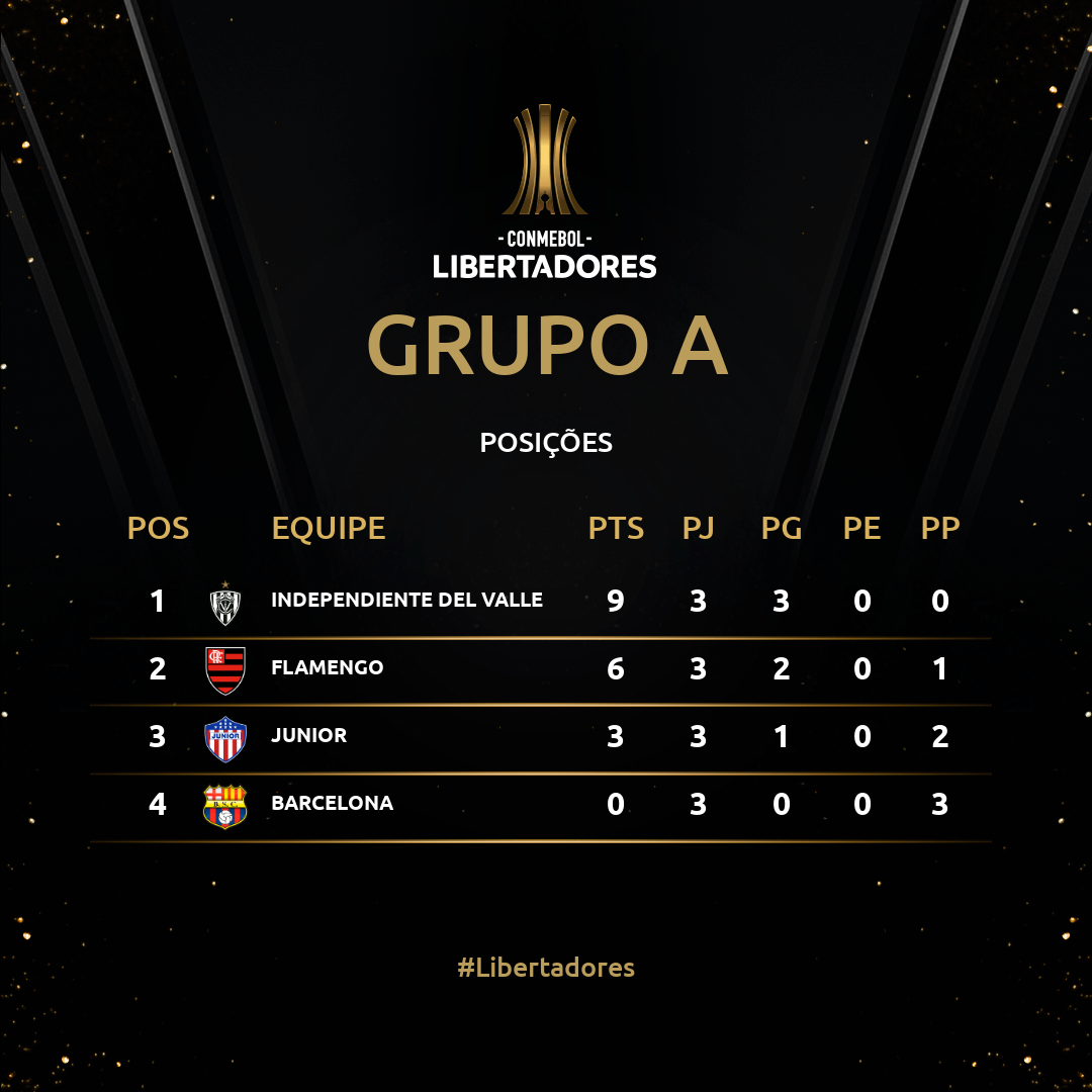Grupo A Rodada 3 Libertadores 2020