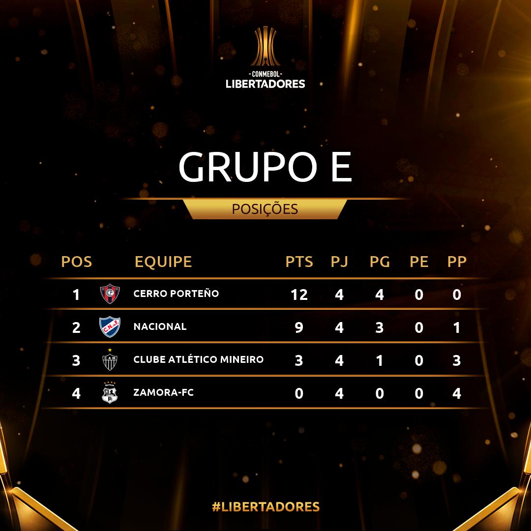 Grupo E Rodada 4 Libertadores