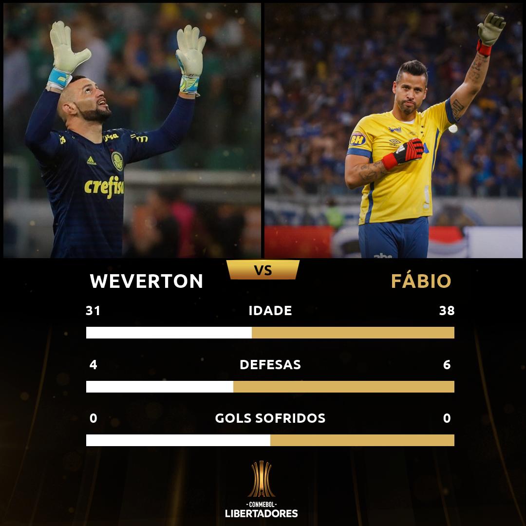 Weverton x Fábio
