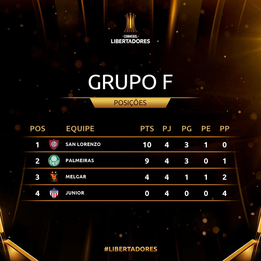 Grupo F Rodada 4 Libertadores