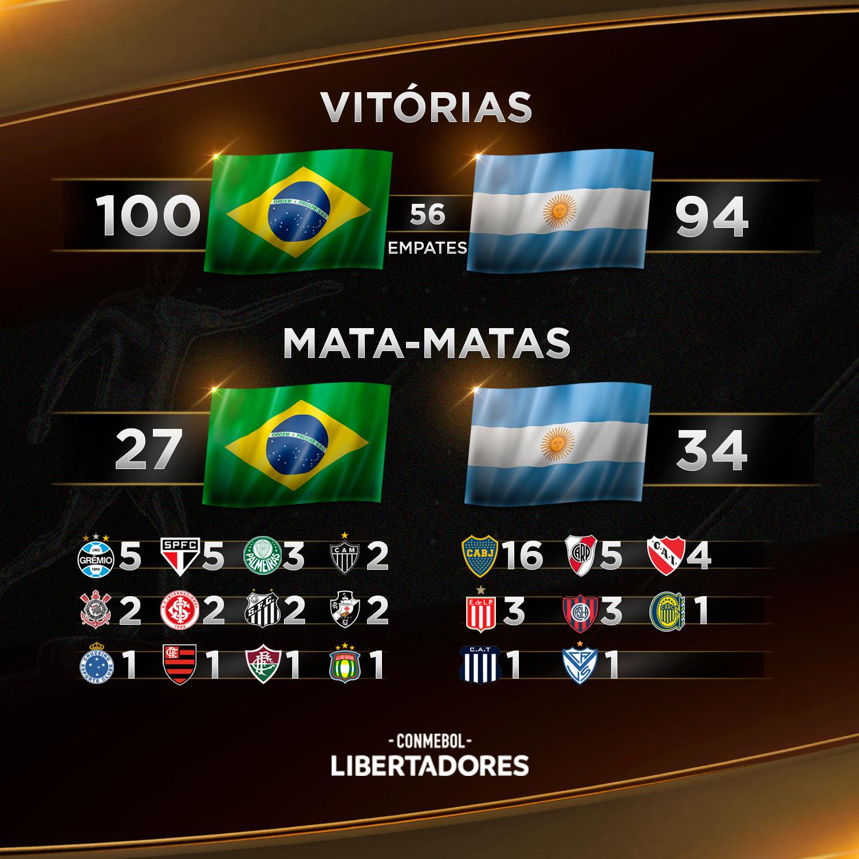 Brasil x Argentina na Libertadores