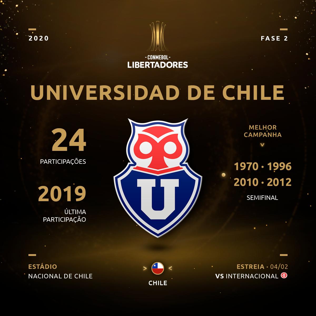 Universidad de Chile - Libertadores 2020