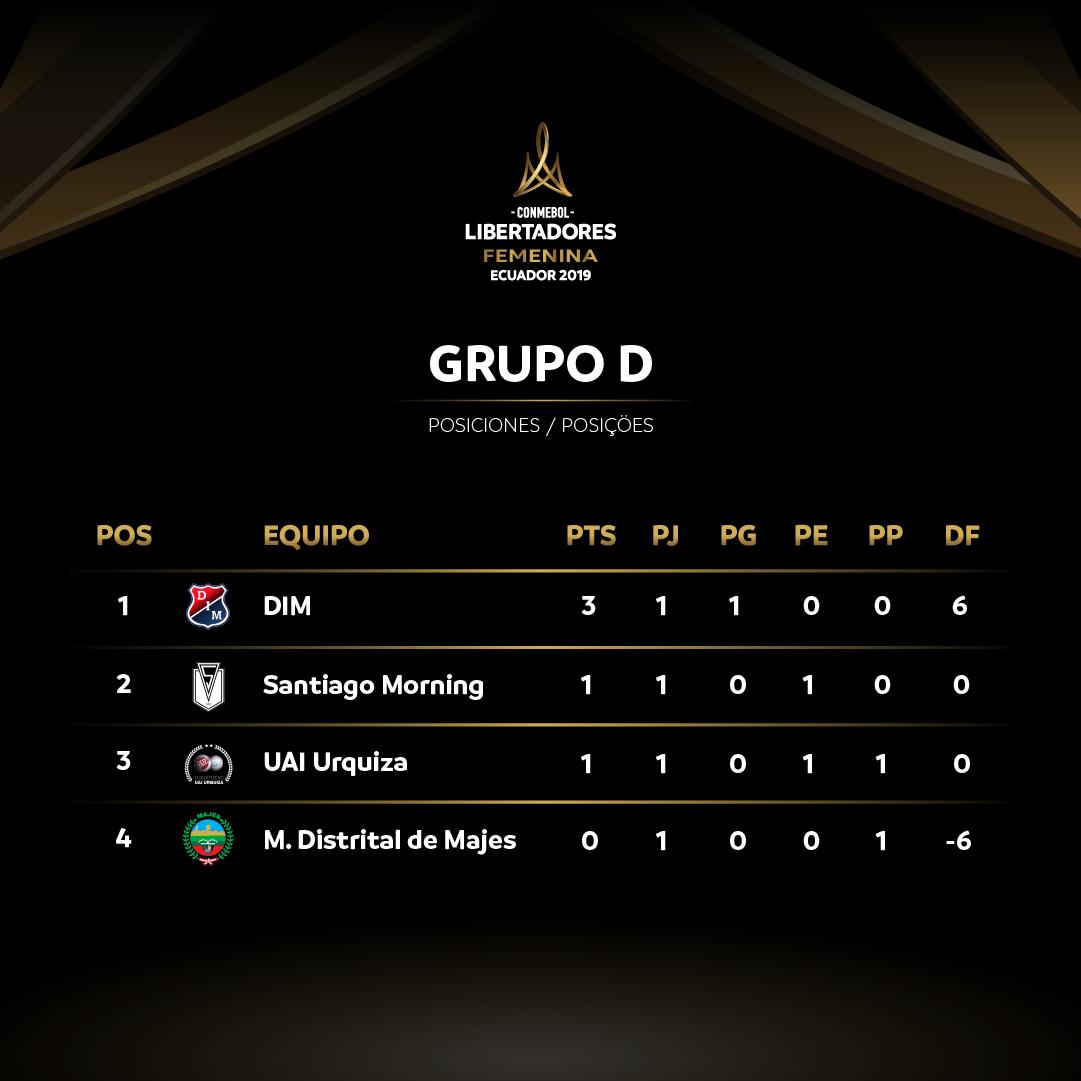 Grupo D Libertadores Feminina