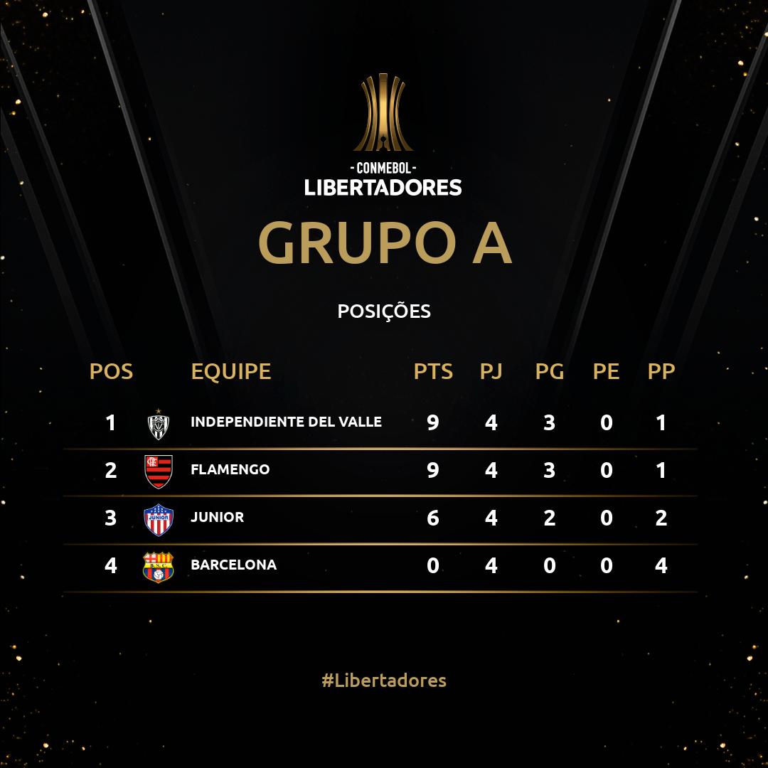 Grupo A Fecha 4 Libertadores 2020
