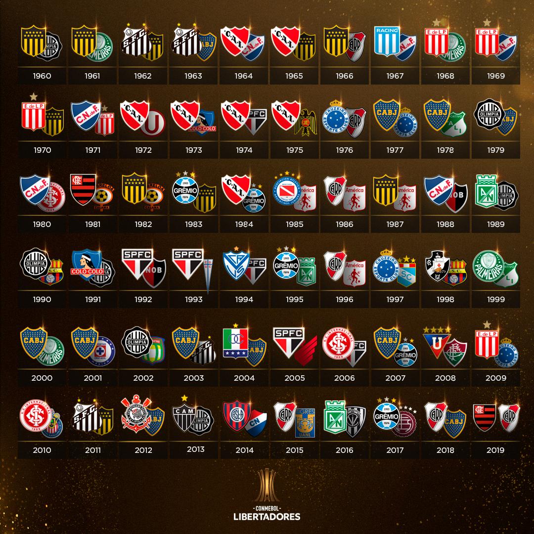 Todas as finais da Libertadores