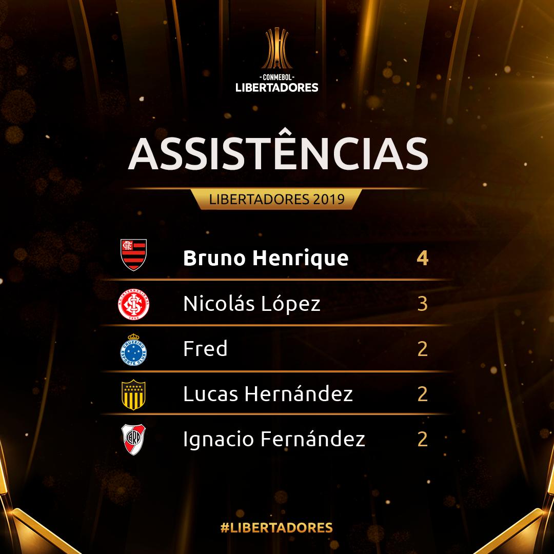 Assistências Libertadores