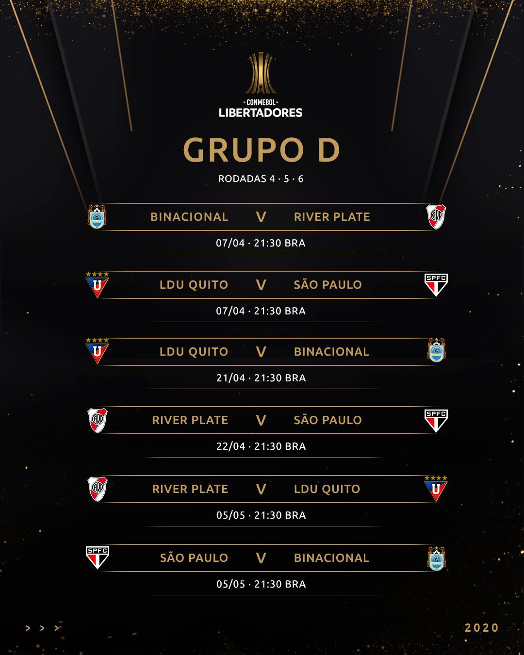 Tabela Grupo D Libertadores 2020