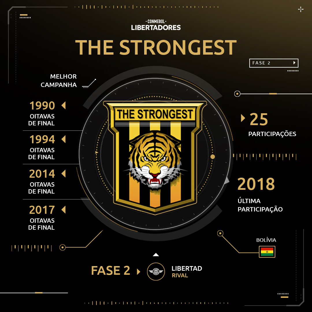 The Strongest - Libertadores