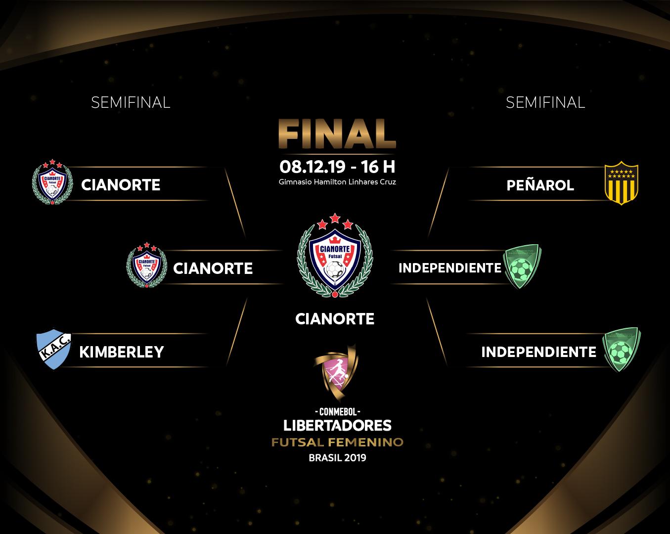 Chave final Libertadores Futsal Feminino