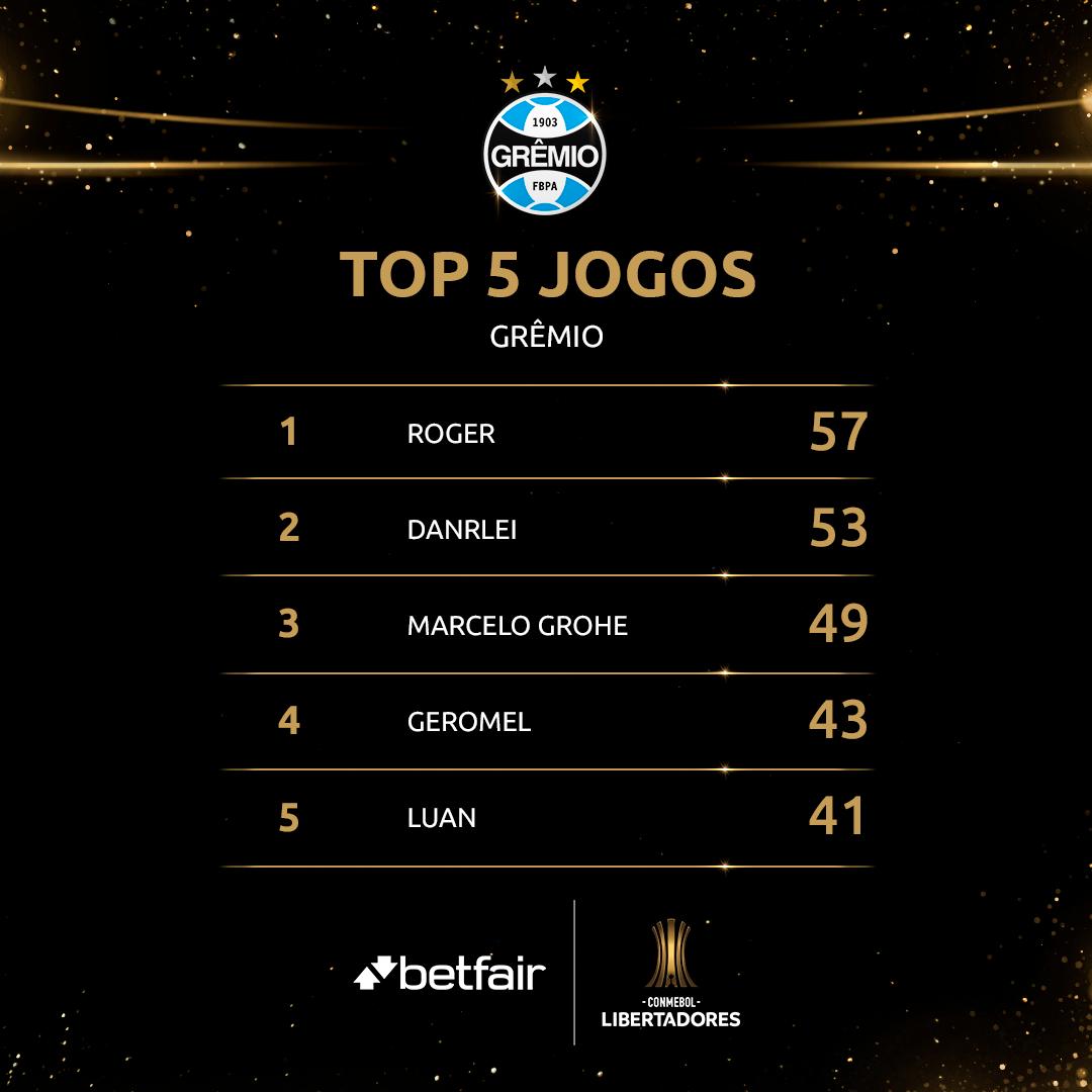 Top 5 Grêmio Libertadores