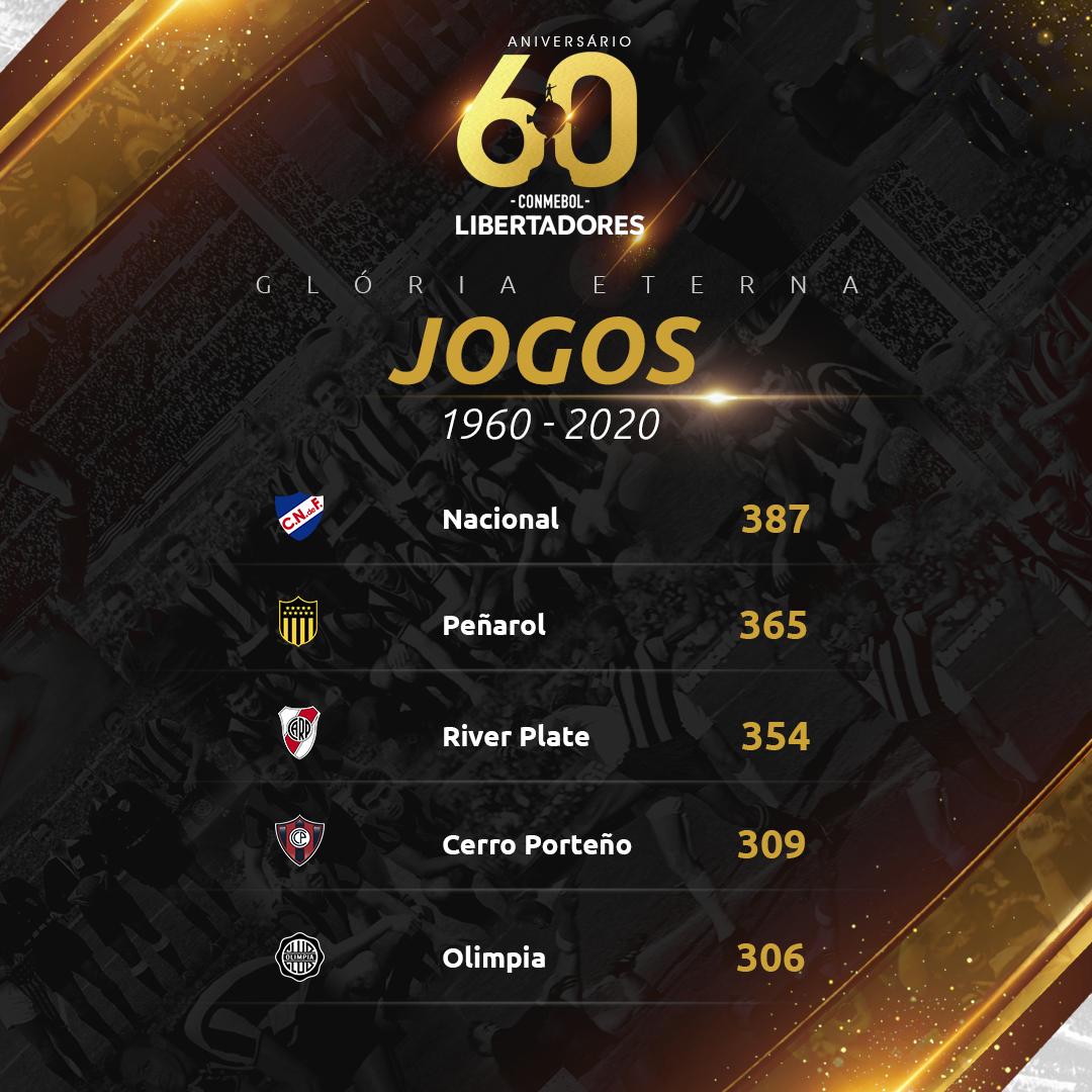 Top 5 jogos - Libertadores