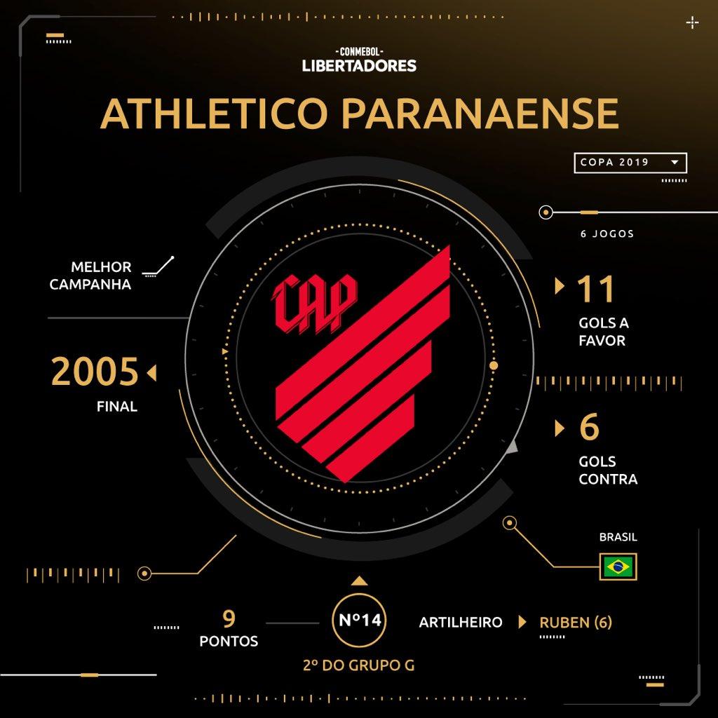 Sorteio - Athletico Paranaense - Libertadores