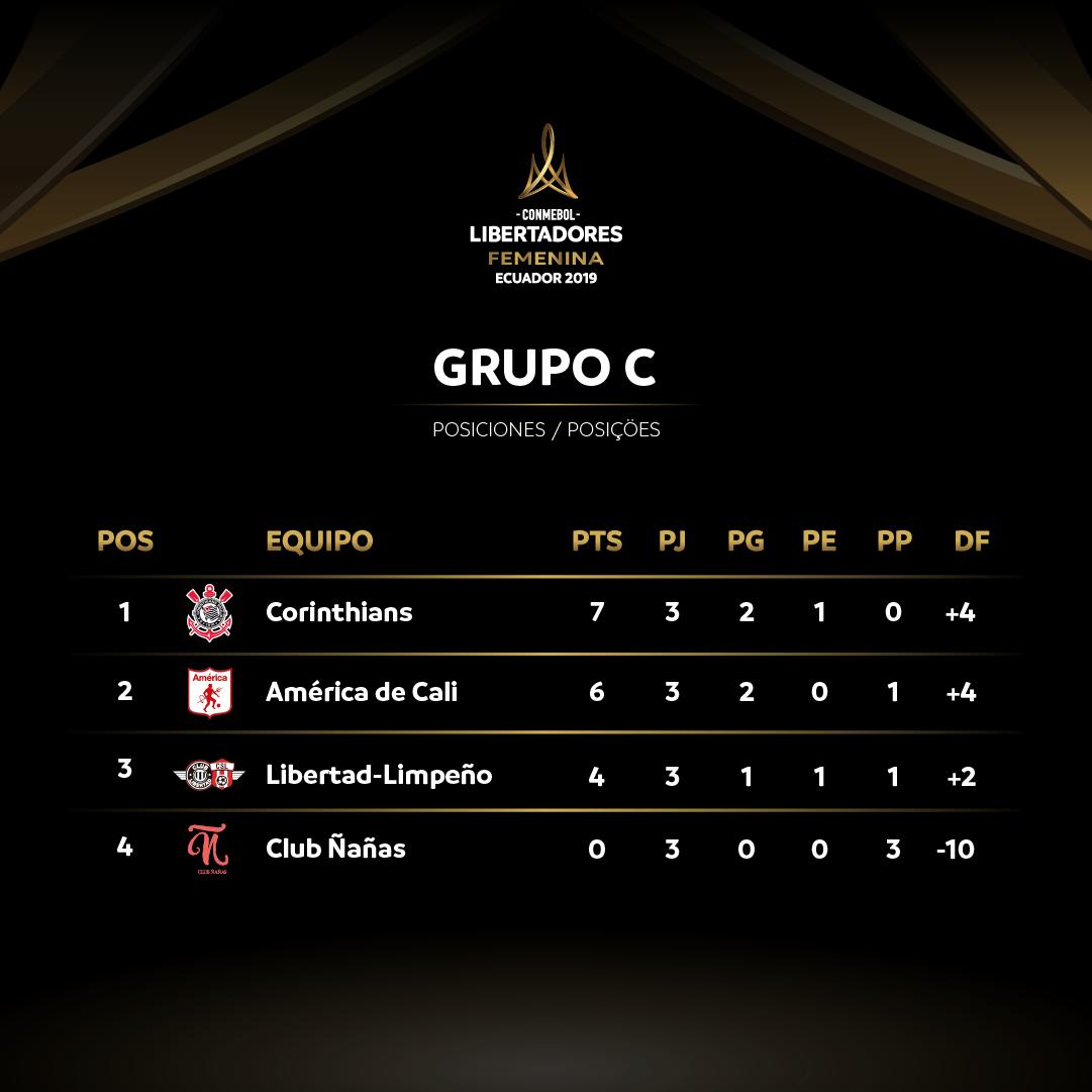 Grupo C - Libertadores Feminina