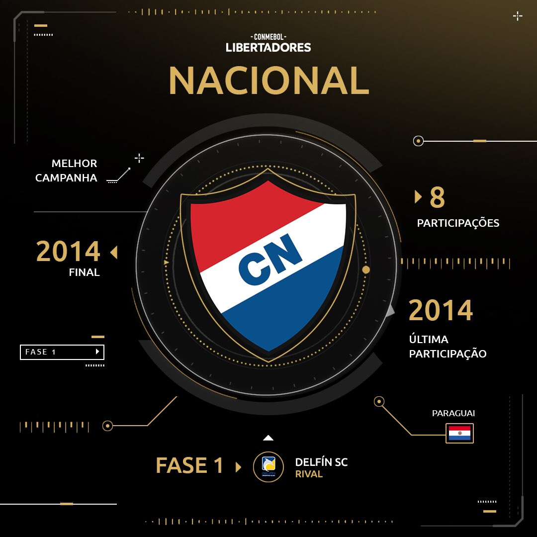 Nacional (PAR) - Libertadores2019
