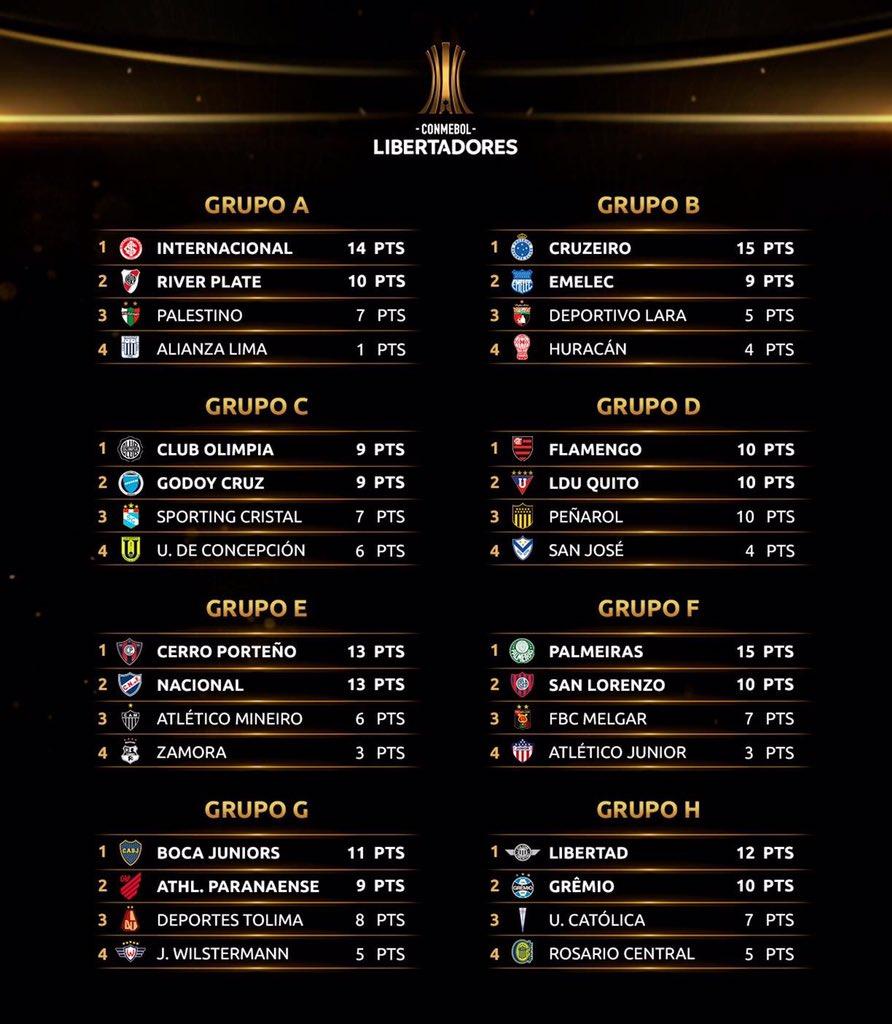 Oito grupos - classificação final Libertadores