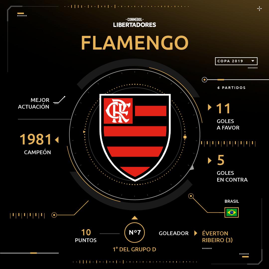 Flamengo Copa Libertadores 2019