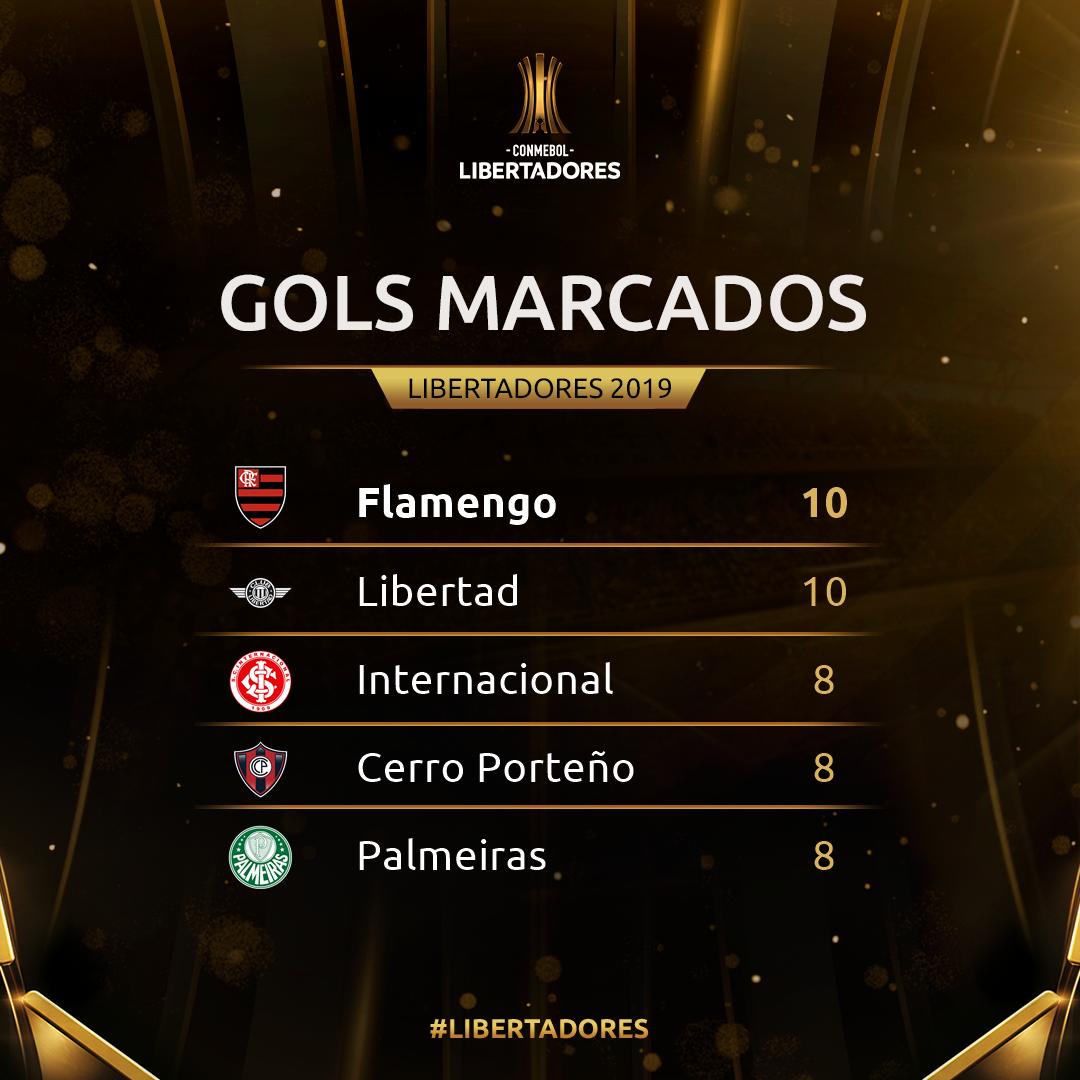 Gols marcados semana 4 - Libertadores