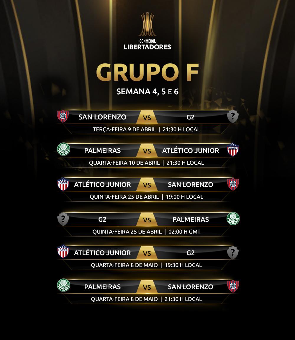 Tabela Grupo F 2 Libertadores 2019