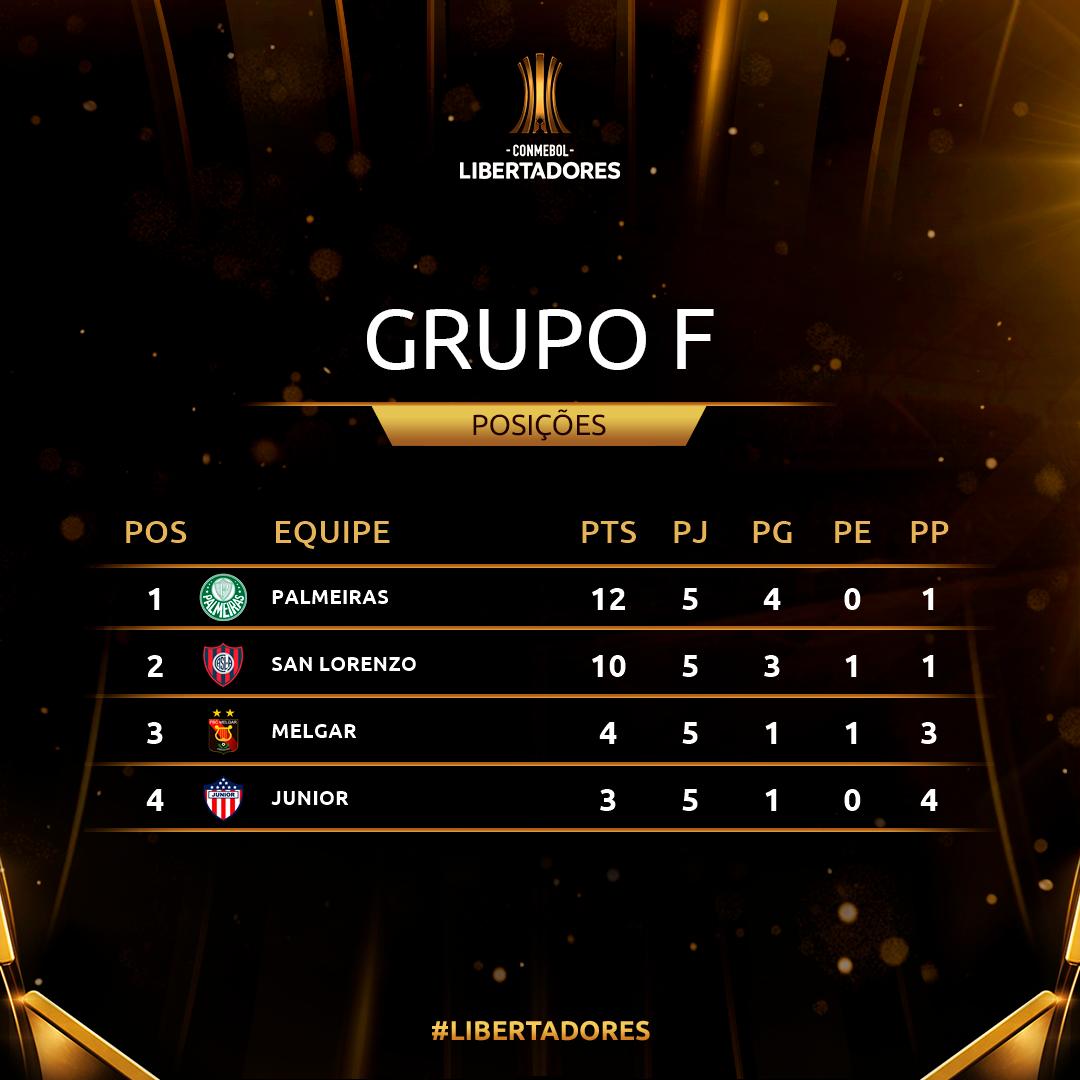 Grupo F Rodada 5 Copa Libertadores
