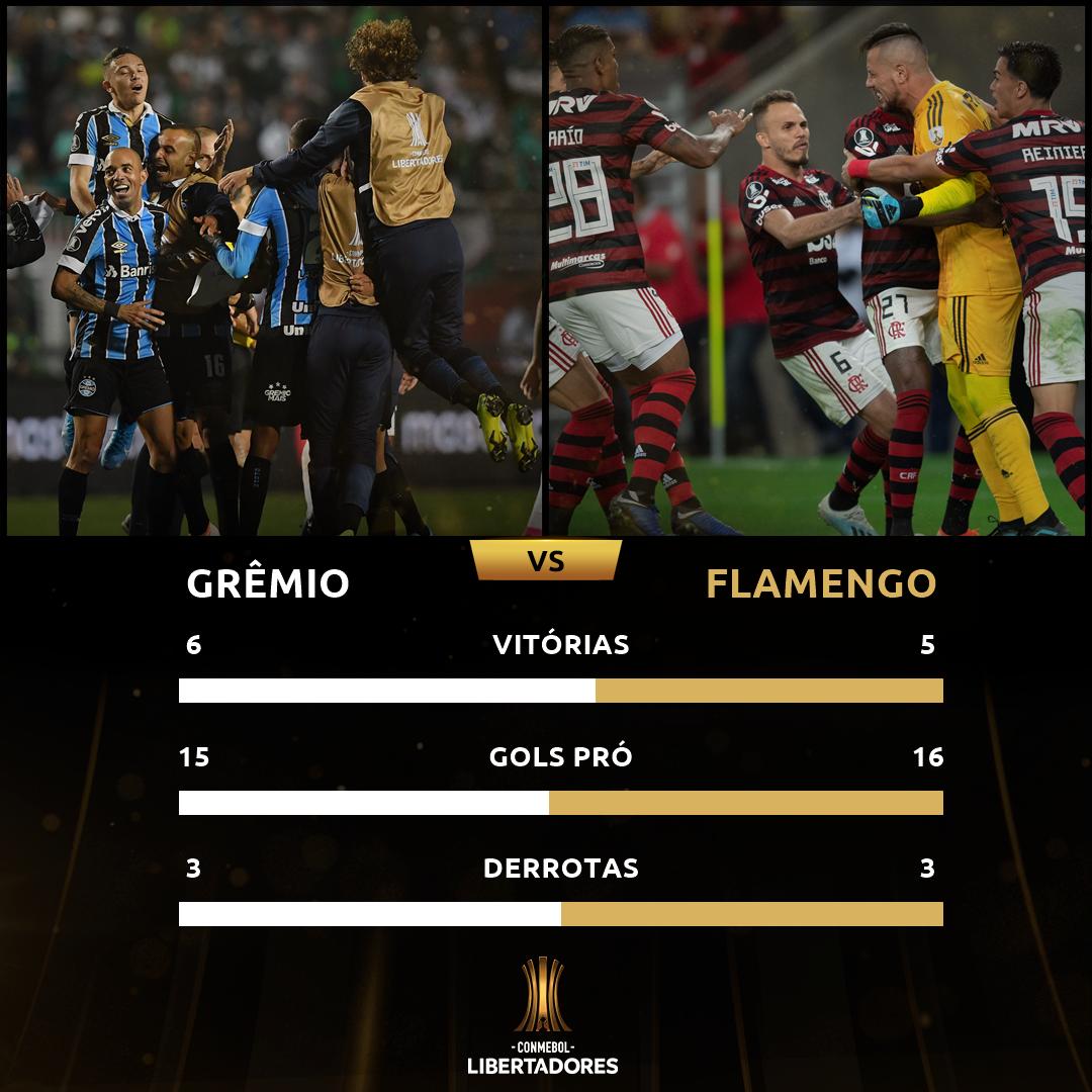 Grêmio x Flamengo - campanhas Libertadores