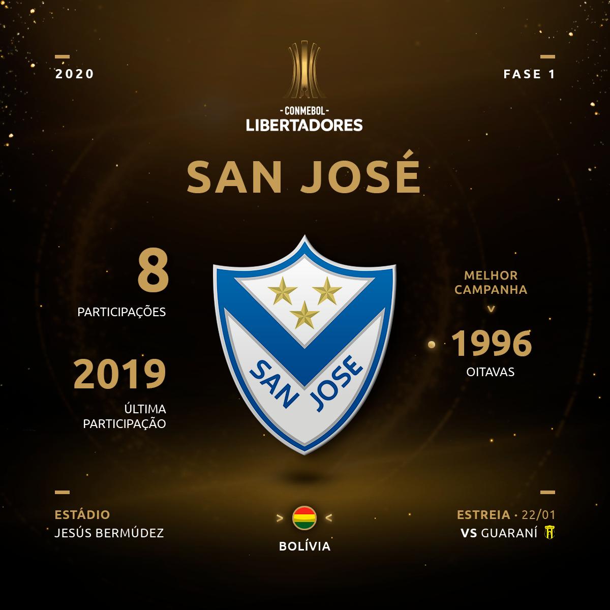 San José - Libertadores 2020