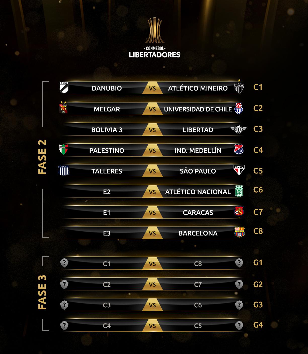 CONMEBOL Libertadores 2019 sorteo draw