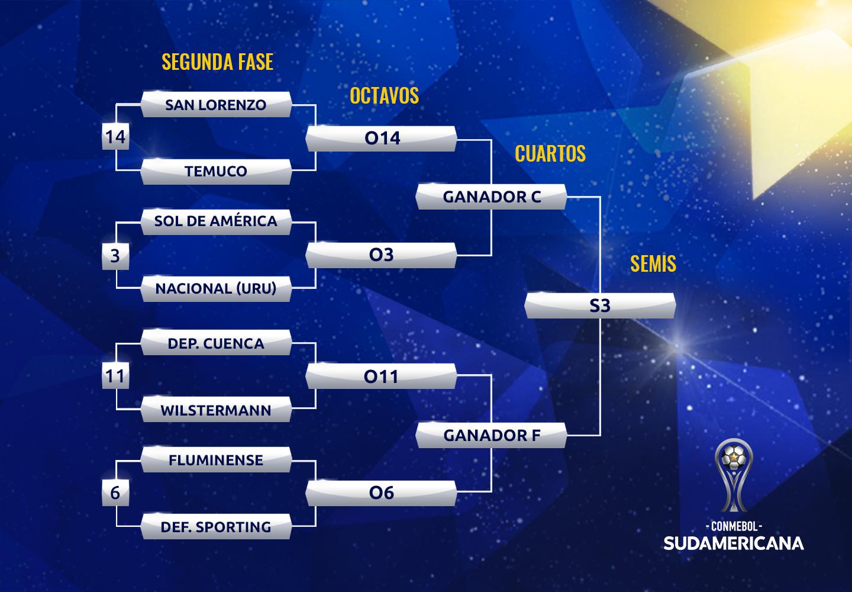 Bracket Copa Sudamericana