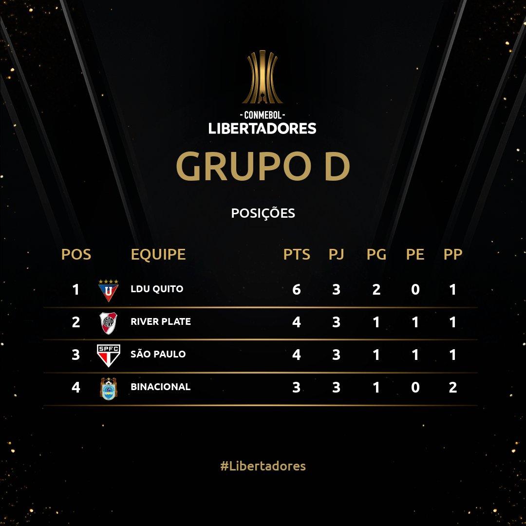 Grupo D Rodada 3 Libertadores 2020