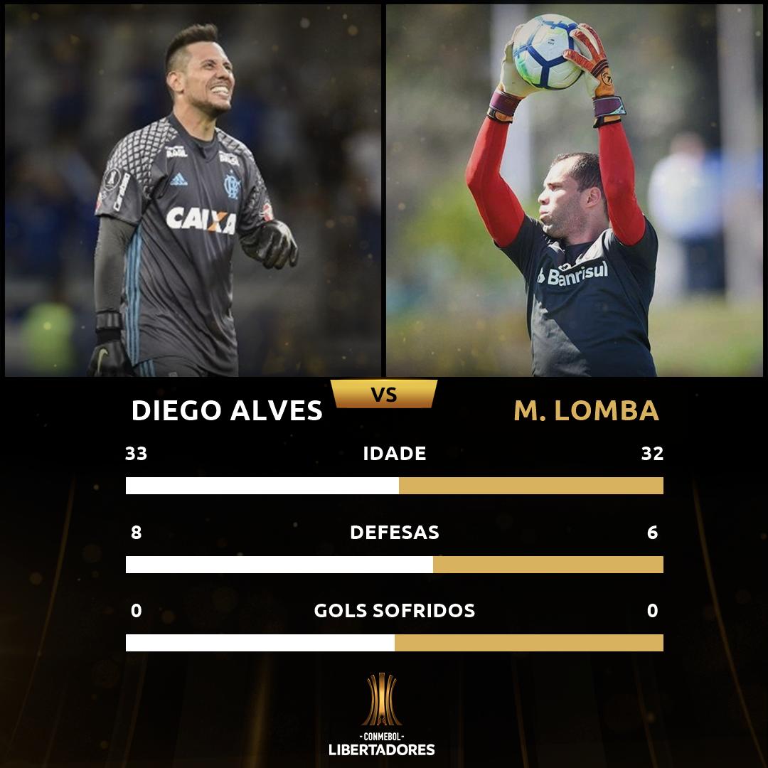 Diego Alves x Lomba