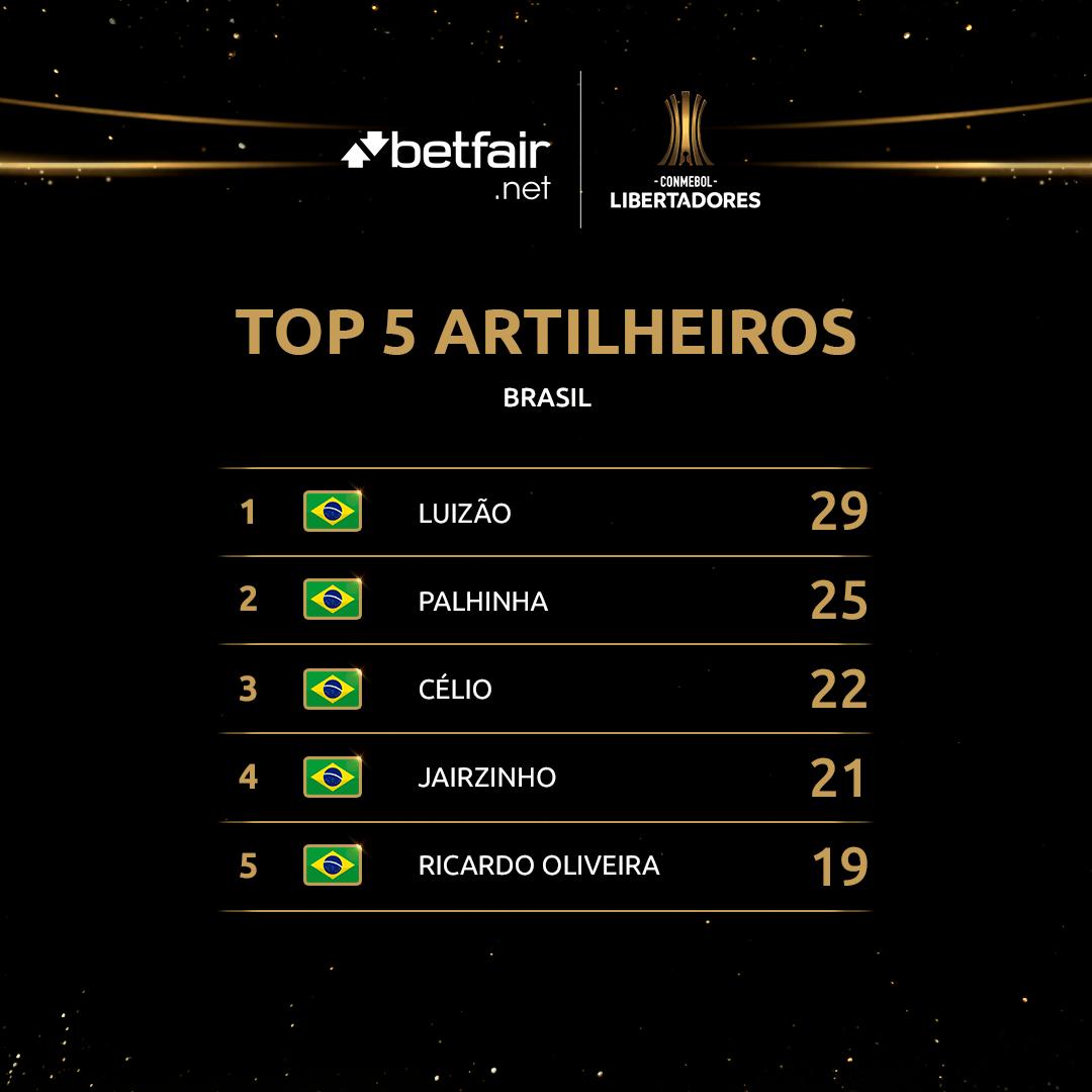 Top 5 artilheiros Brasil na Libertadores