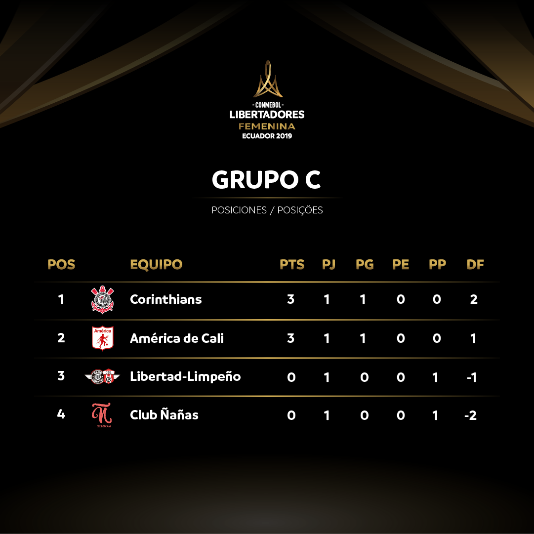 Grupo C Libertadores Feminina