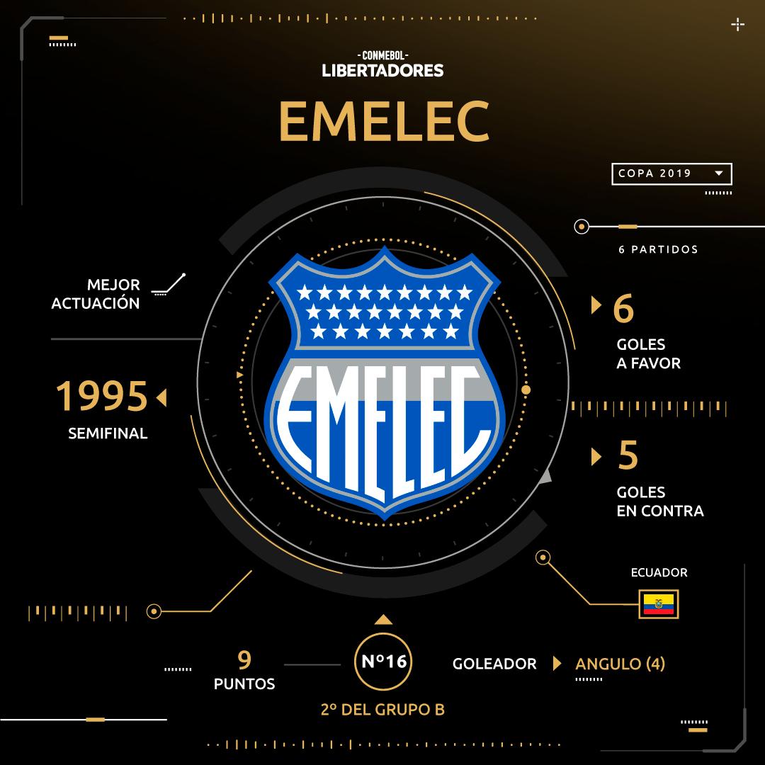 Emelec Copa Libertadores 2019