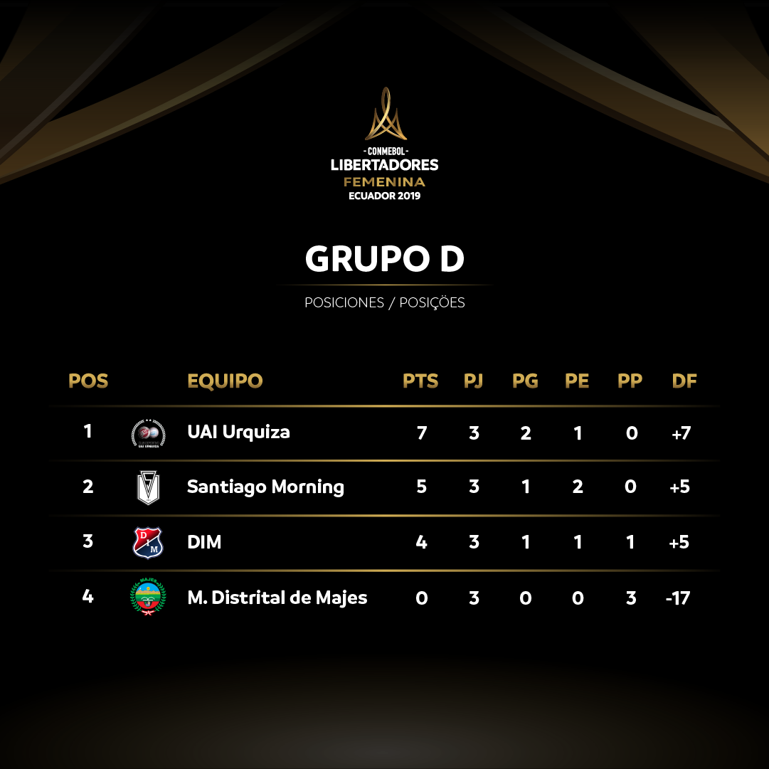 Grupo D - Libertadores Feminina