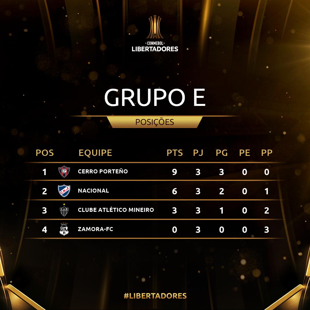 Grupo E Rodada 3 Libertadores