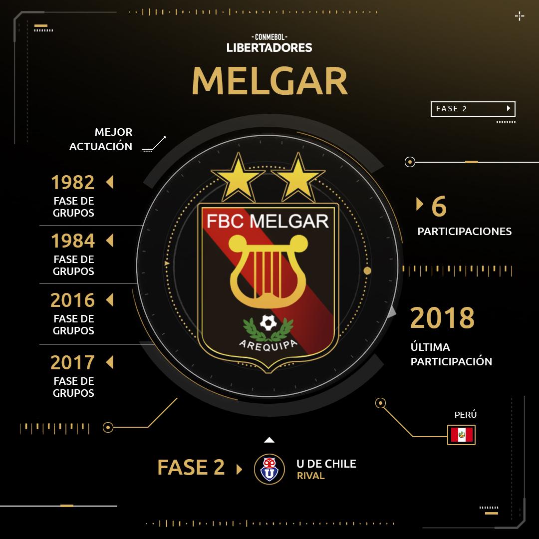 Melgar Copa Libertadores 2019
