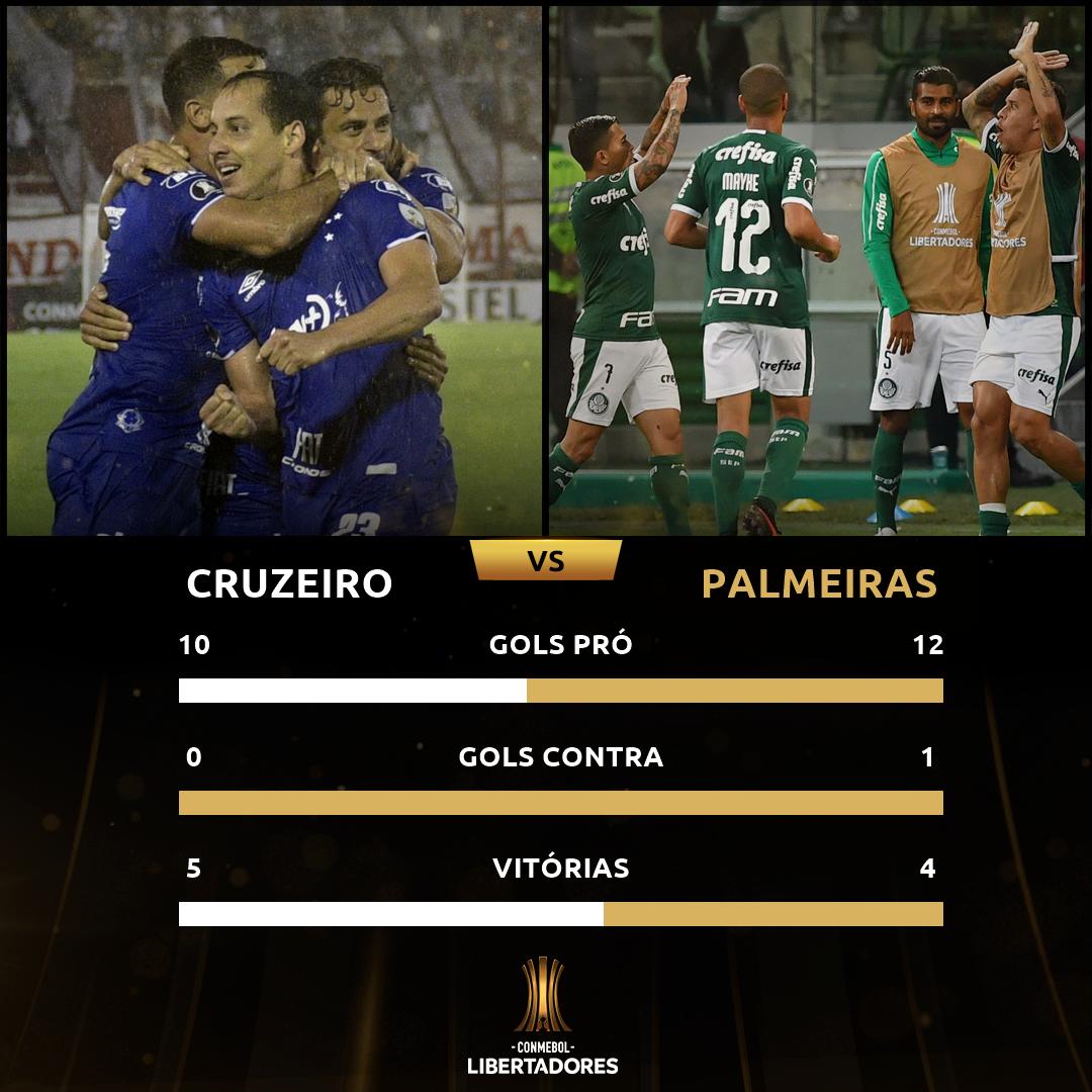 Cruzeiro x Palmeiras - Libertadores