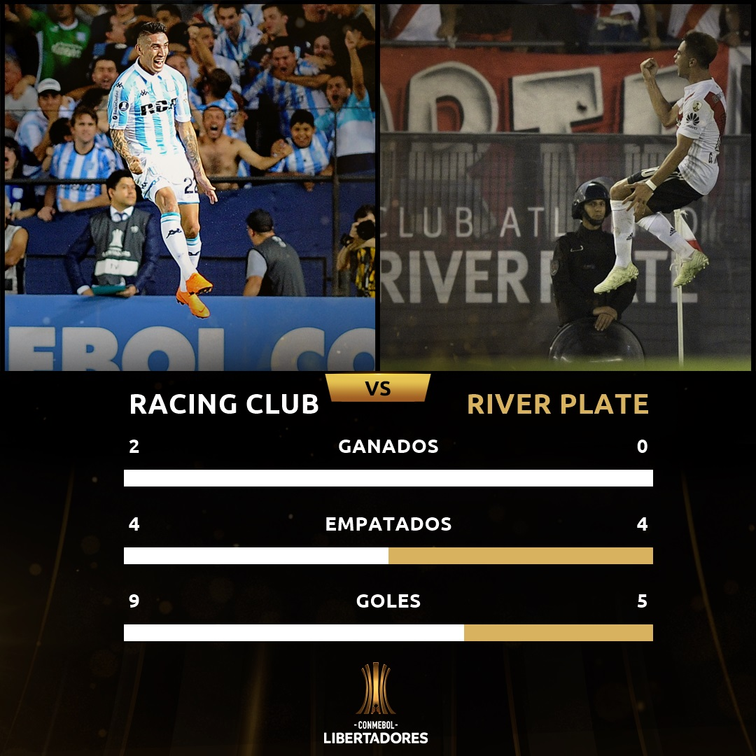 River-Racing historial