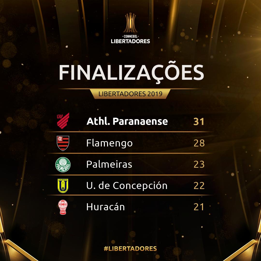 Finalizações semana 4 - Libertadores