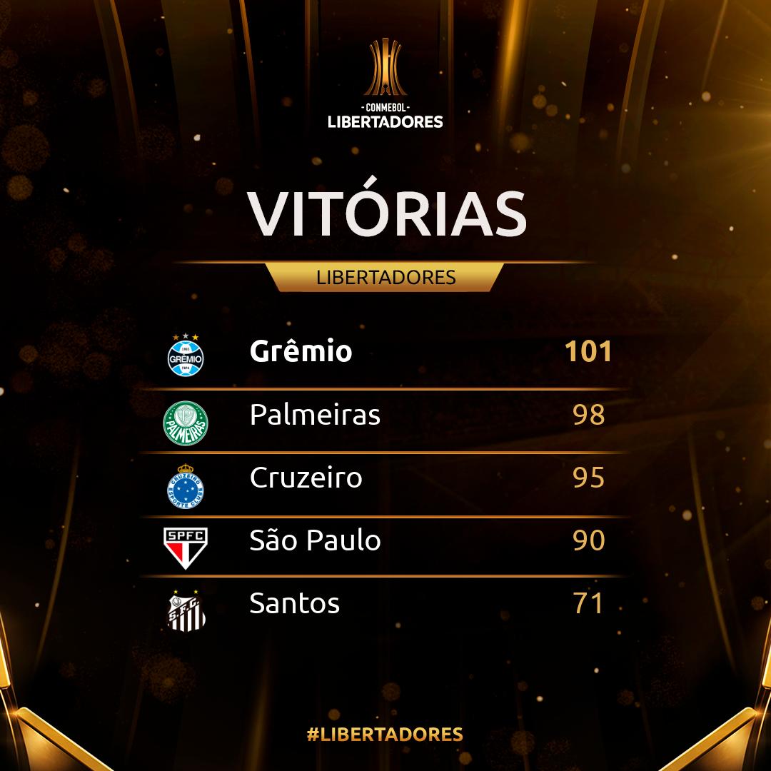 Vitórias - Libertadores