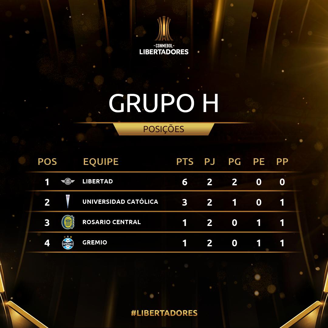 Grupo H Rodada 2 Libertadores