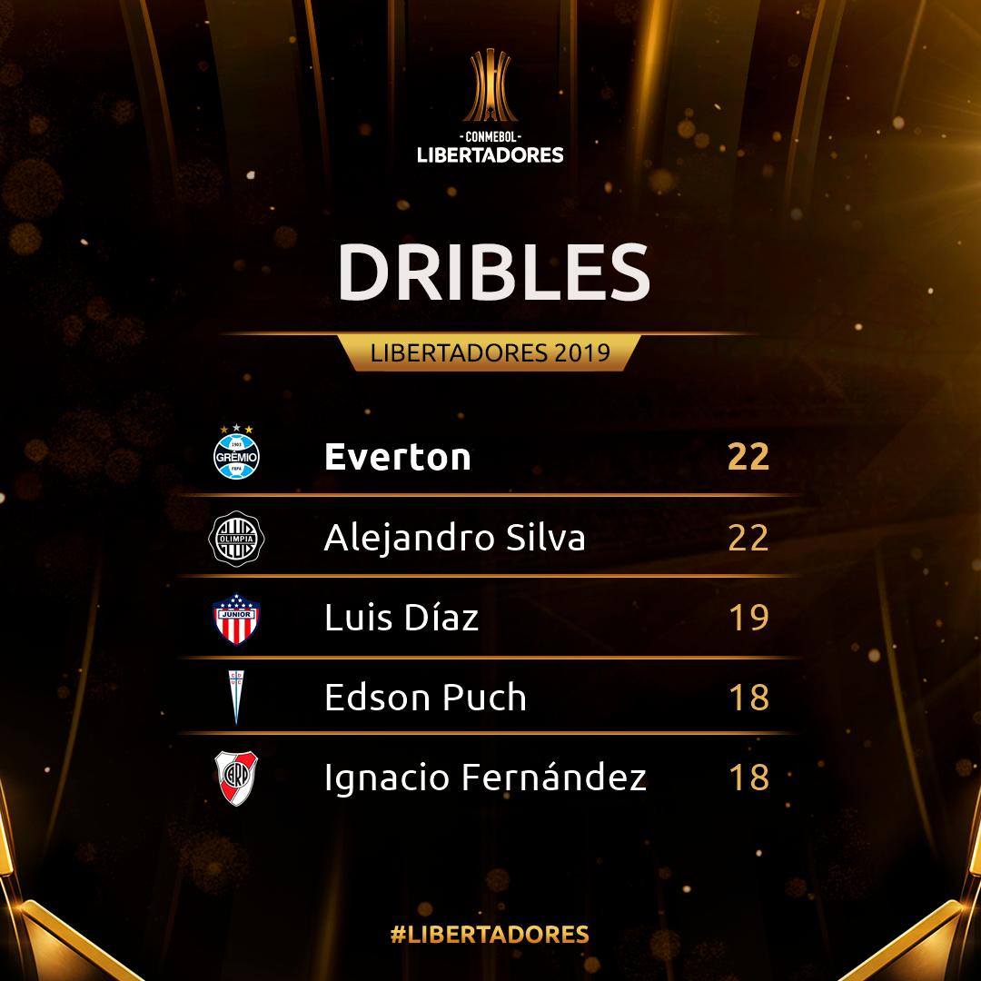 Dribles Libertadores